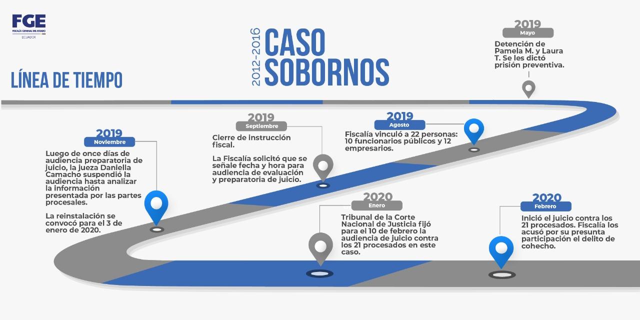 Linea de tiempo del caso Sobornos 2012 - 2016. La audiencia de juicio comenzó este lunes 10 de febrero del 2020. Fuente Twitter Fiscalía General del Estado