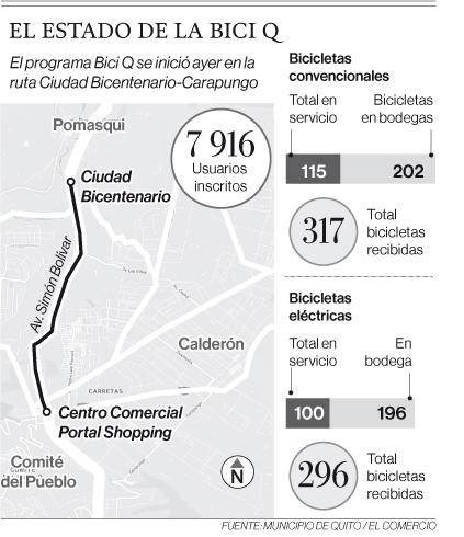 398 bicicletas públicas están embodegadas