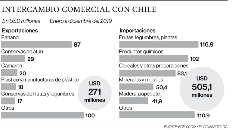 Arroz, azúcar y maíz, con beneficios para entrar a Chile gracias a acuerdo
