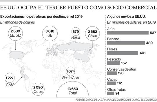 EE.UU. ocupa el tercer puesto como socio comercial
