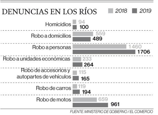 Denuncias en Los Ríos