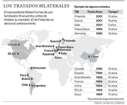 Los tratados bilaterales