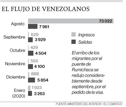 Venezolanos llegan al país por Rumichaca o por pasos ilegales