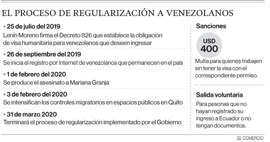 El proceso de regularización a venezolanos