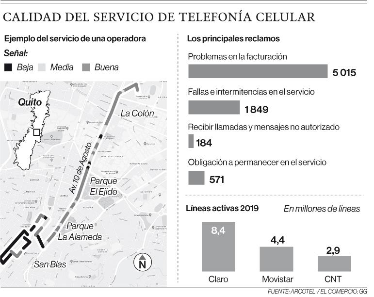 24% de quejas es por fallas en la señal móvil en el Ecuador
