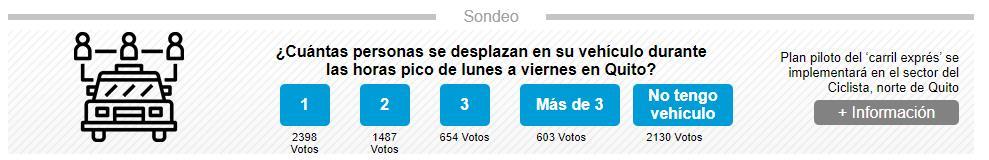 El 17% de votantes de sondeo de EL COMERCIO dice que lleva a 3 o más pasajeros en su vehículo en Quito