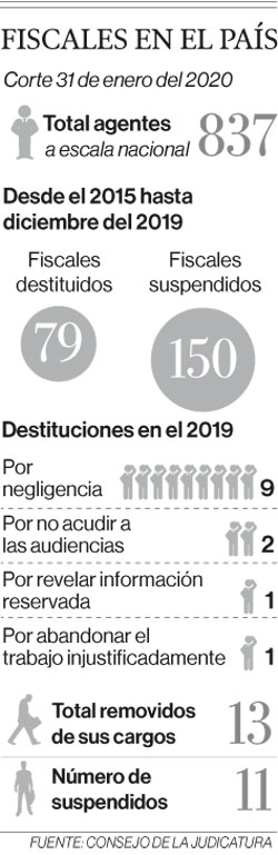 229 fiscales, sancionados en cinco años por acciones erradas