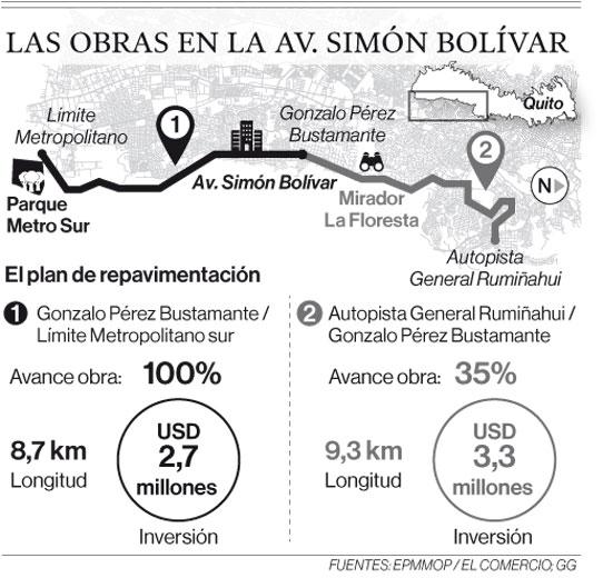 Hasta mayo del 2020 se intervendrá la Simón Bolívar