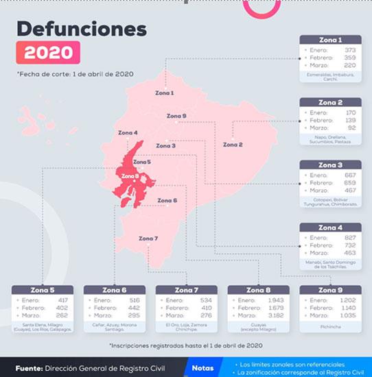 Así se cuentan los muertos en Ecuador