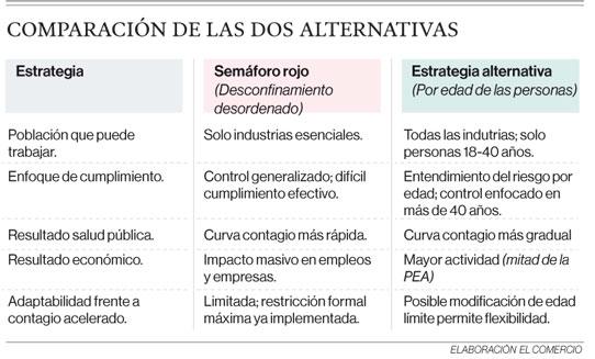 Comparación de las dos alternativas