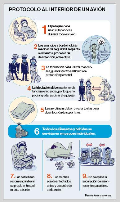 Infografía: EL COMERCIO