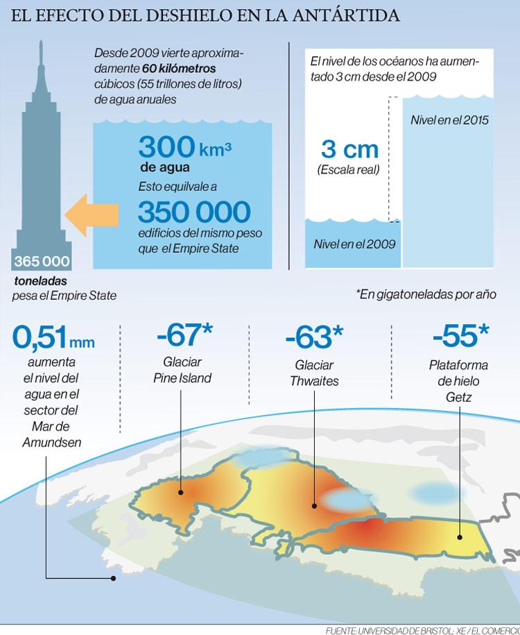 Infografía del deshielo.