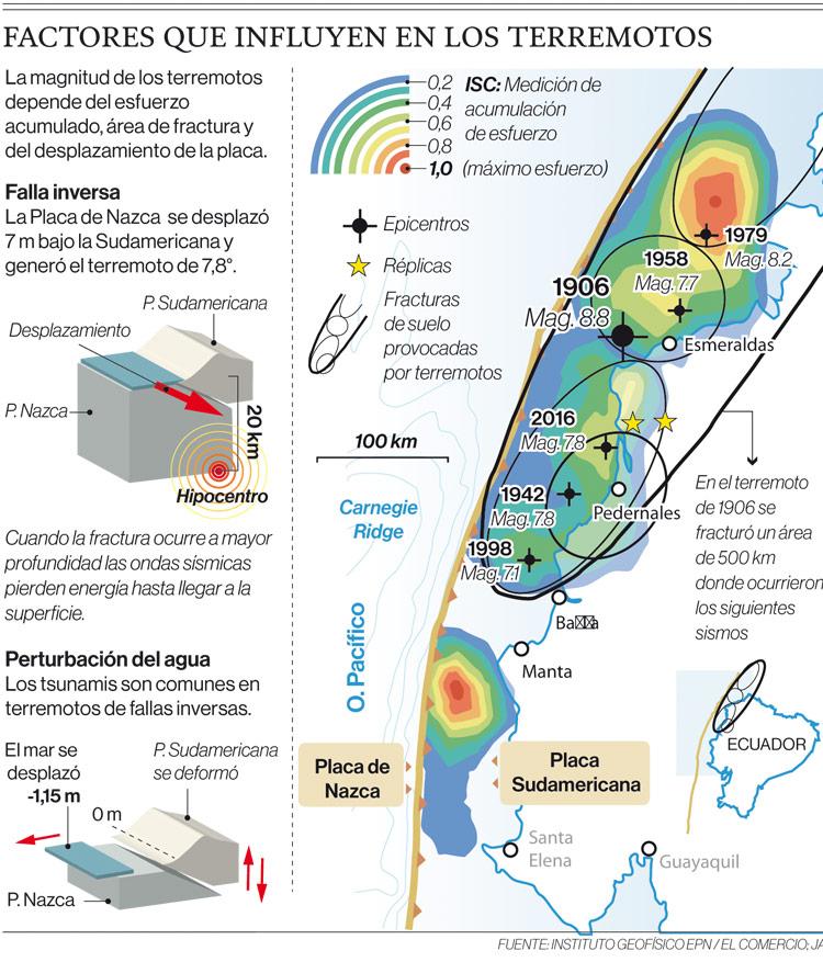Factores que influyen en los terremotos