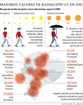 Máximos Valores de radiación UV en 2015