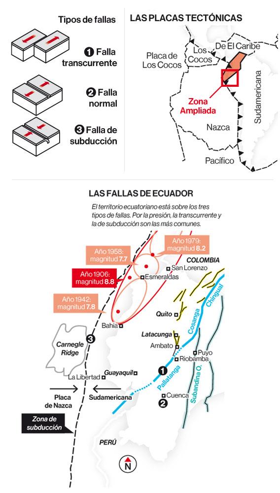 Las fallas de Ecuador