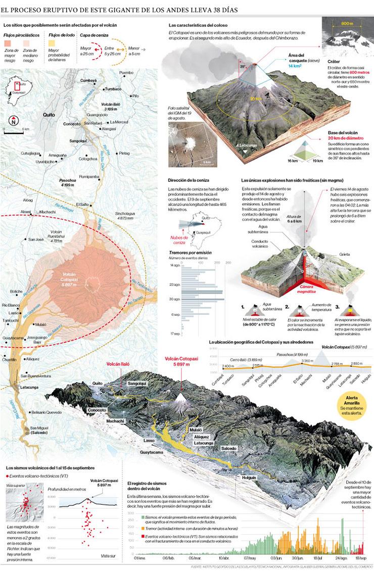 Infografía cotopaxi
