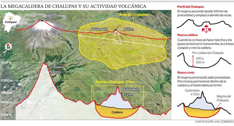 Perfil del Chalupas